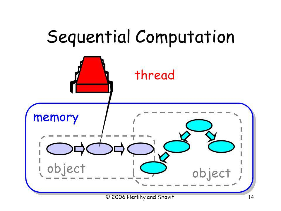 © 2006 Herlihy and Shavit14 Sequential Computation memory object thread