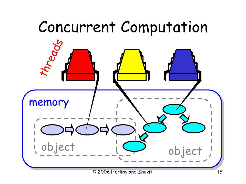 © 2006 Herlihy and Shavit15 Concurrent Computation memory object threads