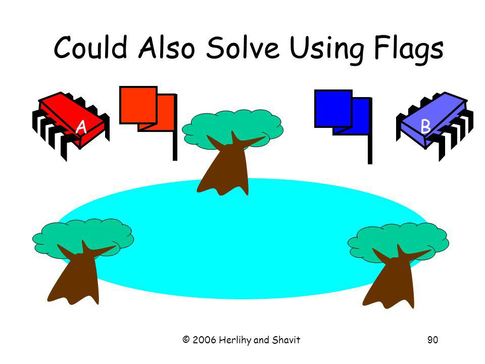 © 2006 Herlihy and Shavit90 Could Also Solve Using Flags AB