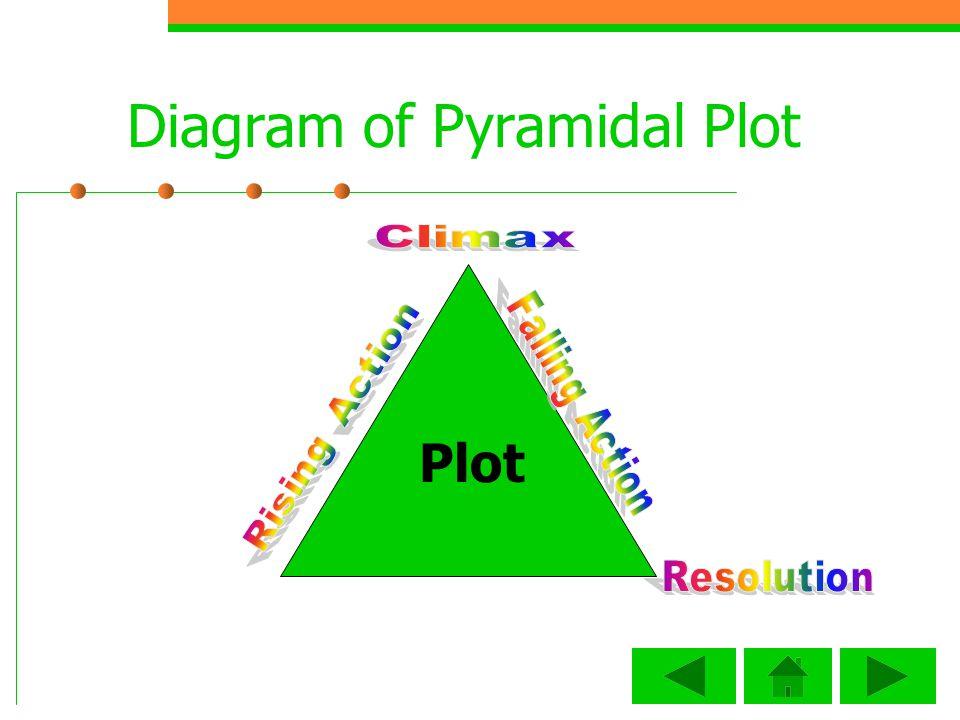 Diagram of Pyramidal Plot Plot