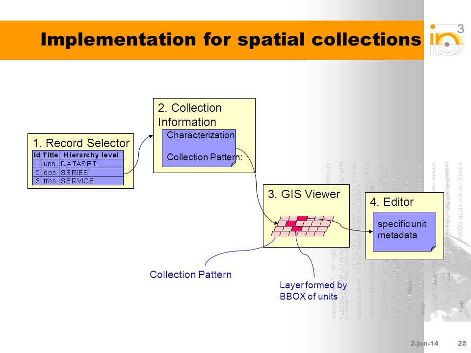 2-jun-1425 Implementation for spatial collections 1.
