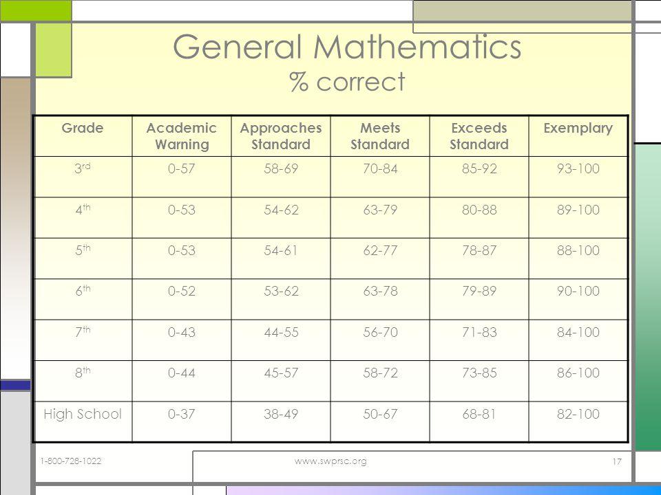1-800-728-1022www.swprsc.org 17 General Mathematics % correct GradeAcademic Warning Approaches Standard Meets Standard Exceeds Standard Exemplary 3 rd 0-5758-6970-8485-9293-100 4 th 0-5354-6263-7980-8889-100 5 th 0-5354-6162-7778-8788-100 6 th 0-5253-6263-7879-8990-100 7 th 0-4344-5556-7071-8384-100 8 th 0-4445-5758-7273-8586-100 High School0-3738-4950-6768-8182-100