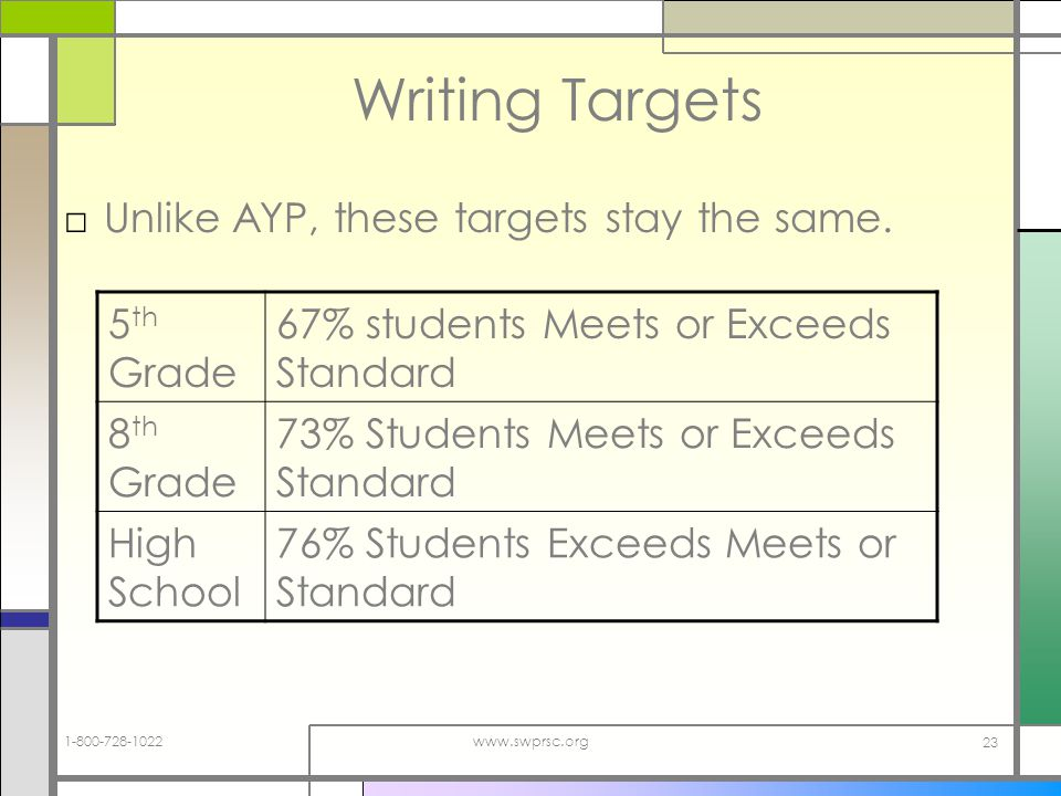 www.swprsc.org 23 Writing Targets Unlike AYP, these targets stay the same.