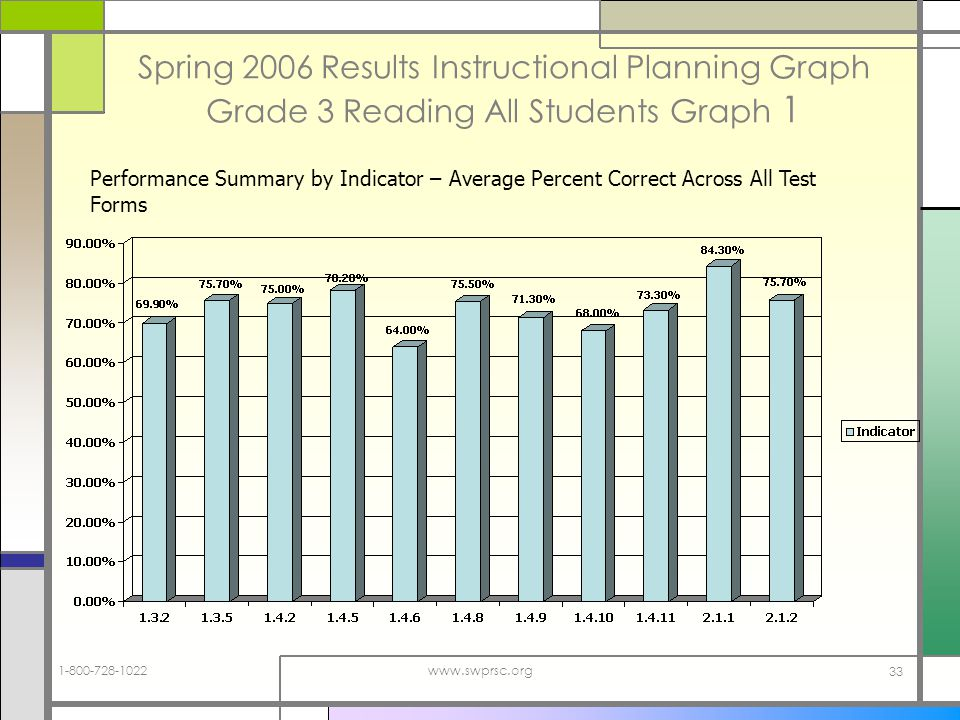 www.swprsc.org 33 Spring 2006 Results Instructional Planning Graph Grade 3 Reading All Students Graph 1 Performance Summary by Indicator – Average Percent Correct Across All Test Forms