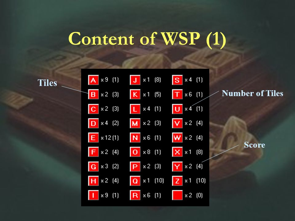 Content of WSP (1) Number of Tiles Score Tiles