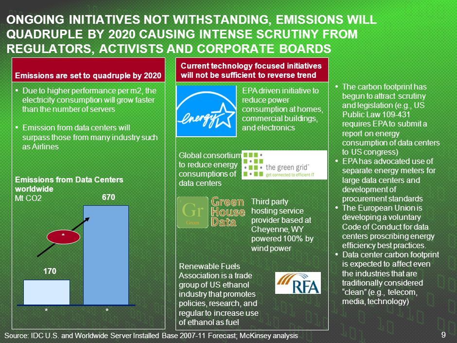 9 ONGOING INITIATIVES NOT WITHSTANDING, EMISSIONS WILL QUADRUPLE BY 2020 CAUSING INTENSE SCRUTINY FROM REGULATORS, ACTIVISTS AND CORPORATE BOARDS Sour
