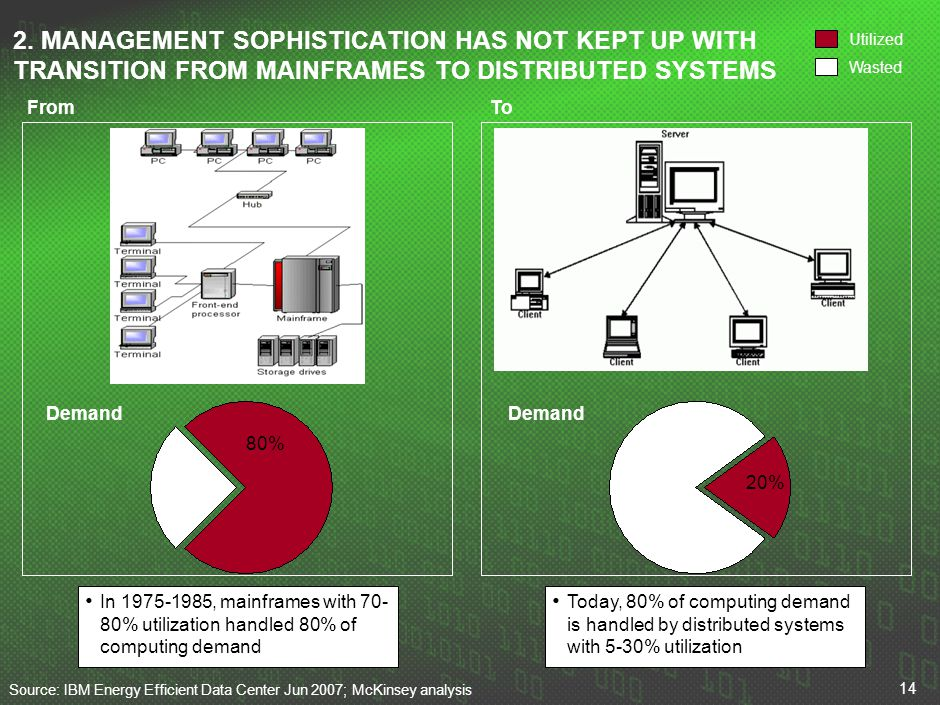 14 2. MANAGEMENT SOPHISTICATION HAS NOT KEPT UP WITH TRANSITION FROM MAINFRAMES TO DISTRIBUTED SYSTEMS Utilized Wasted In 1975-1985, mainframes with 7