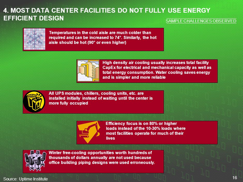 16 4. MOST DATA CENTER FACILITIES DO NOT FULLY USE ENERGY EFFICIENT DESIGN Source:Uptime Institute Temperatures in the cold aisle are much colder than