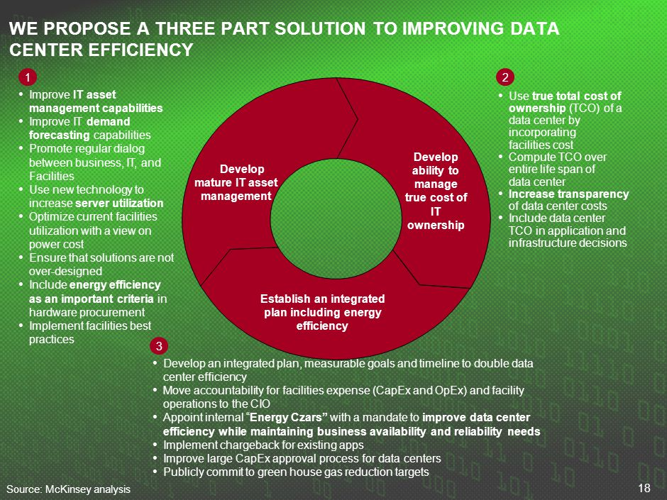 18 WE PROPOSE A THREE PART SOLUTION TO IMPROVING DATA CENTER EFFICIENCY Improve IT asset management capabilities Improve IT demand forecasting capabil