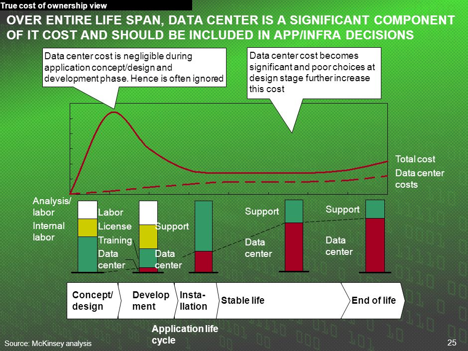 25 End of lifeStable life OVER ENTIRE LIFE SPAN, DATA CENTER IS A SIGNIFICANT COMPONENT OF IT COST AND SHOULD BE INCLUDED IN APP/INFRA DECISIONS Insta