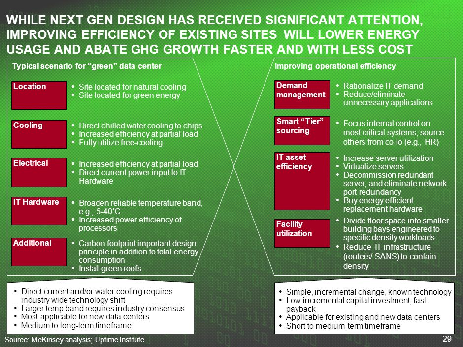 29 WHILE NEXT GEN DESIGN HAS RECEIVED SIGNIFICANT ATTENTION, IMPROVING EFFICIENCY OF EXISTING SITES WILL LOWER ENERGY USAGE AND ABATE GHG GROWTH FASTE