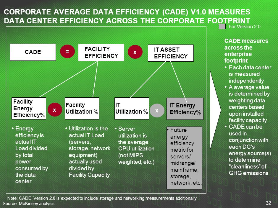 32 CORPORATE AVERAGE DATA EFFICIENCY (CADE) V1.0 MEASURES DATA CENTER EFFICIENCY ACROSS THE CORPORATE FOOTPRINT FACILITY EFFICIENCY IT ASSET EFFICIENC