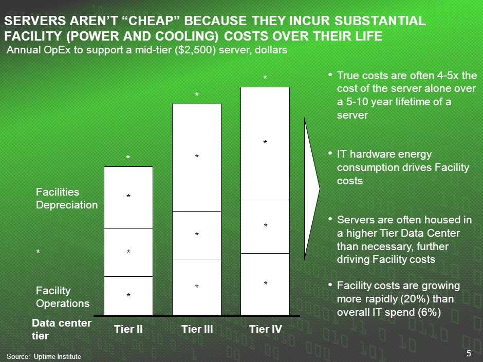 5 Facility Operations ** * * * * * * * Tier II * * Tier III * * Tier IV Facilities Depreciation SERVERS ARENT CHEAP BECAUSE THEY INCUR SUBSTANTIAL FAC
