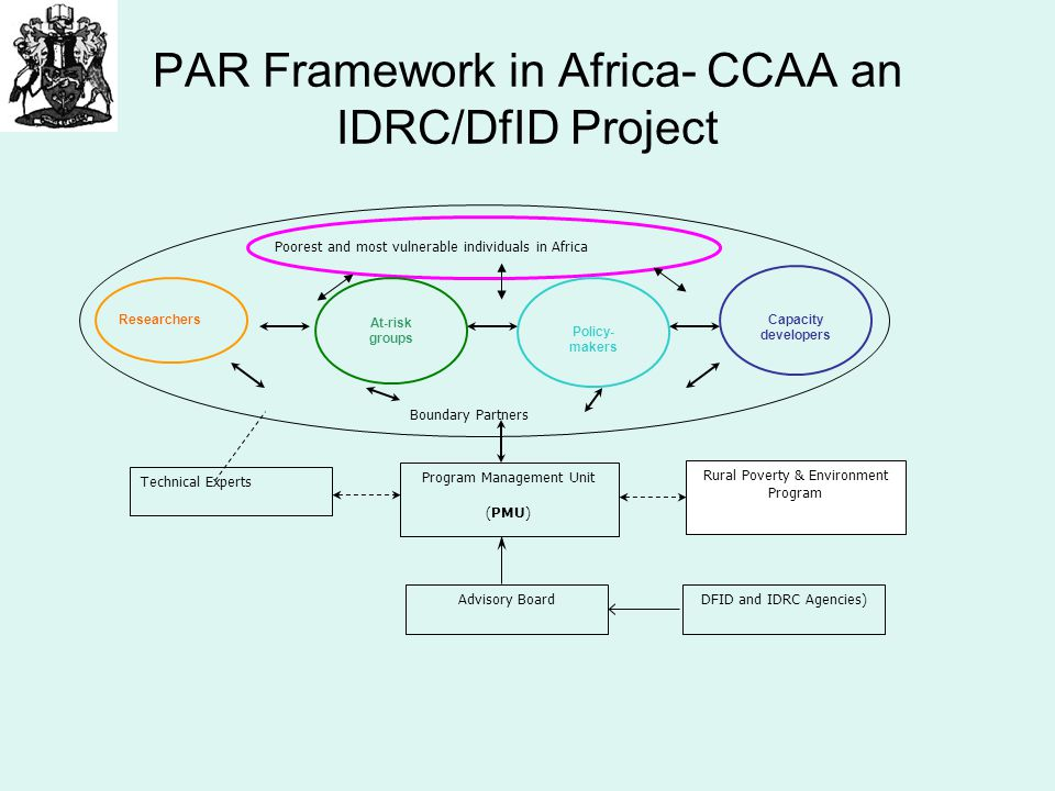PAR Framework in Africa- CCAA an IDRC/DfID Project Technical Experts Program Management Unit (PMU) Advisory BoardDFID and IDRC Agencies) Poorest and m