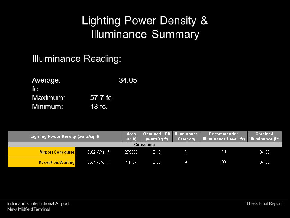 Lighting Power Density & Illuminance Summary Illuminance Reading: Average: 34.05 fc. Maximum: 57.7 fc. Minimum: 13 fc.