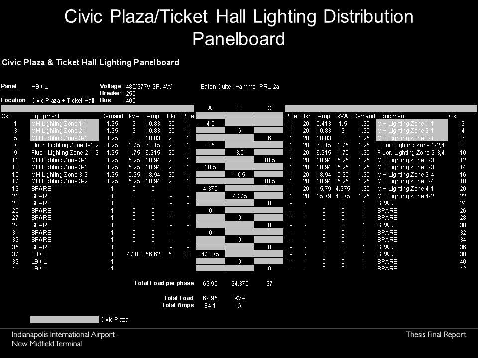 Civic Plaza/Ticket Hall Lighting Distribution Panelboard