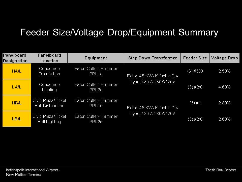 Feeder Size/Voltage Drop/Equipment Summary