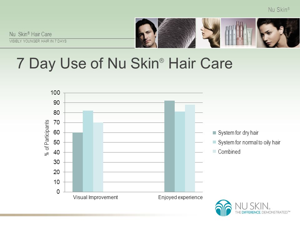 Nu Skin ® Hair Care VISIBLY YOUNGER HAIR IN 7 DAYS Nu Skin ® 7 Day Use of Nu Skin ® Hair Care Visual ImprovementEnjoyed experience System for dry hair