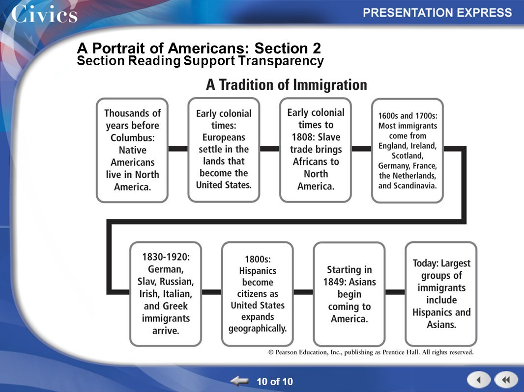 10 of 10 A Portrait of Americans: Section 2 Section Reading Support Transparency