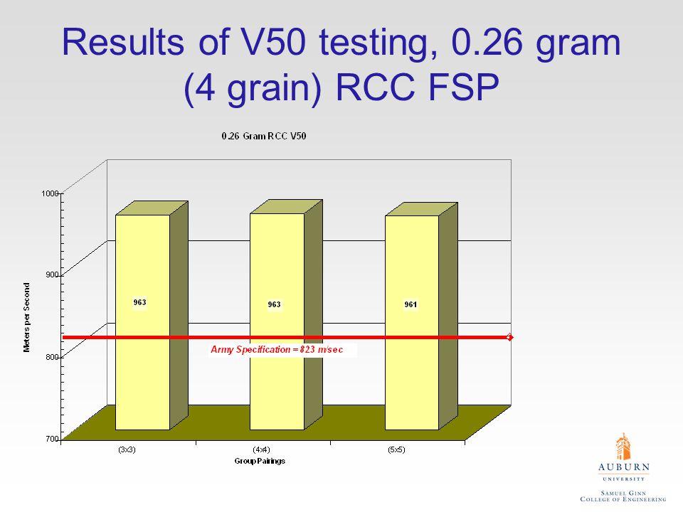 Results of V50 testing, 0.13 gram (2 grain) RCC FSP