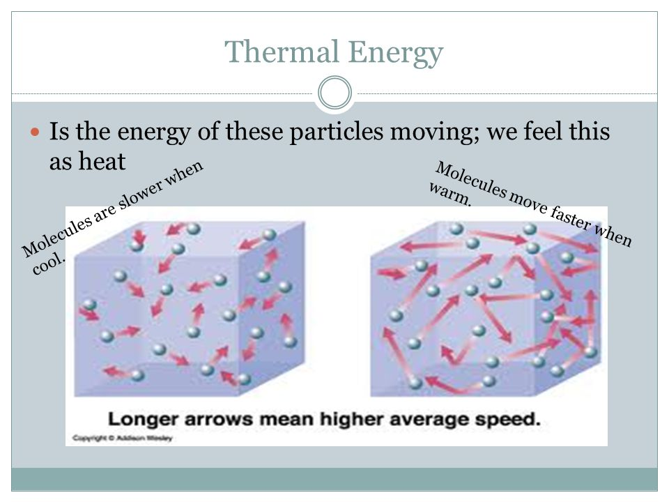 What happens when particles or molecules are heated/cooled.