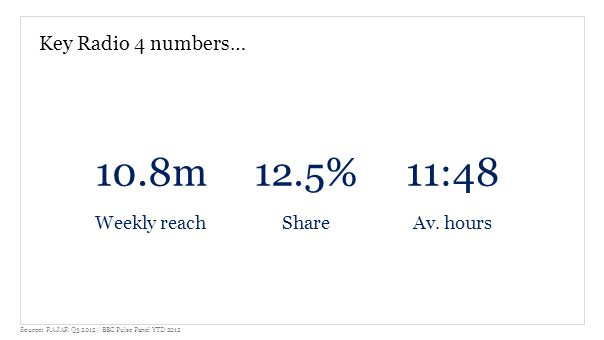 Key Radio 4 numbers… 10.8m Weekly reach 12.5% Share 11:48 Av.