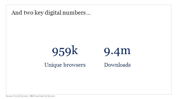 And two key digital numbers… 959k Unique browsers 9.4m Downloads Source: RAJAR Q3 2012 / BBC Pulse Panel Q1-Q3 2012