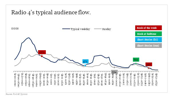 Radio 4s typical audience flow.