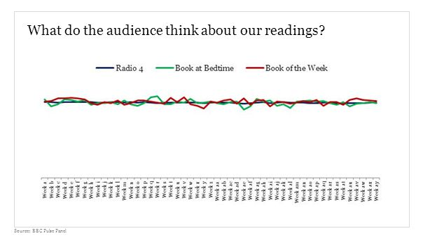 What do the audience think about our readings Source: BBC Pulse Panel