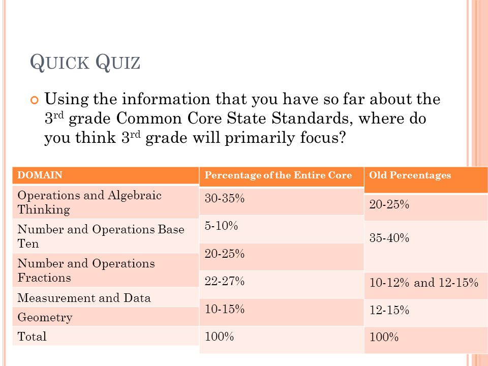 Q UICK Q UIZ Using the information that you have so far about the 3 rd grade Common Core State Standards, where do you think 3 rd grade will primarily focus.
