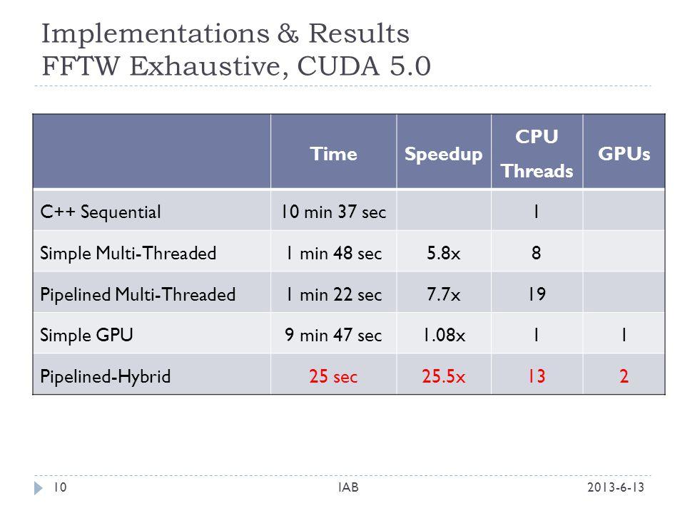 Implementations & Results FFTW Exhaustive, CUDA 5.0 2013-6-13IAB10 TimeSpeedup CPU Threads GPUs C++ Sequential10 min 37 sec1 Simple Multi-Threaded1 min 48 sec5.8x8 Pipelined Multi-Threaded1 min 22 sec7.7x19 Simple GPU9 min 47 sec1.08x11 Pipelined-Hybrid25 sec25.5x132