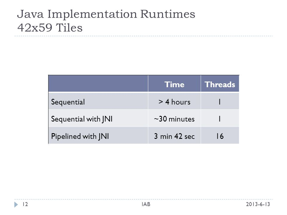 Java Implementation Runtimes 42x59 Tiles 2013-6-13IAB12 TimeThreads Sequential> 4 hours1 Sequential with JNI~30 minutes1 Pipelined with JNI3 min 42 sec16