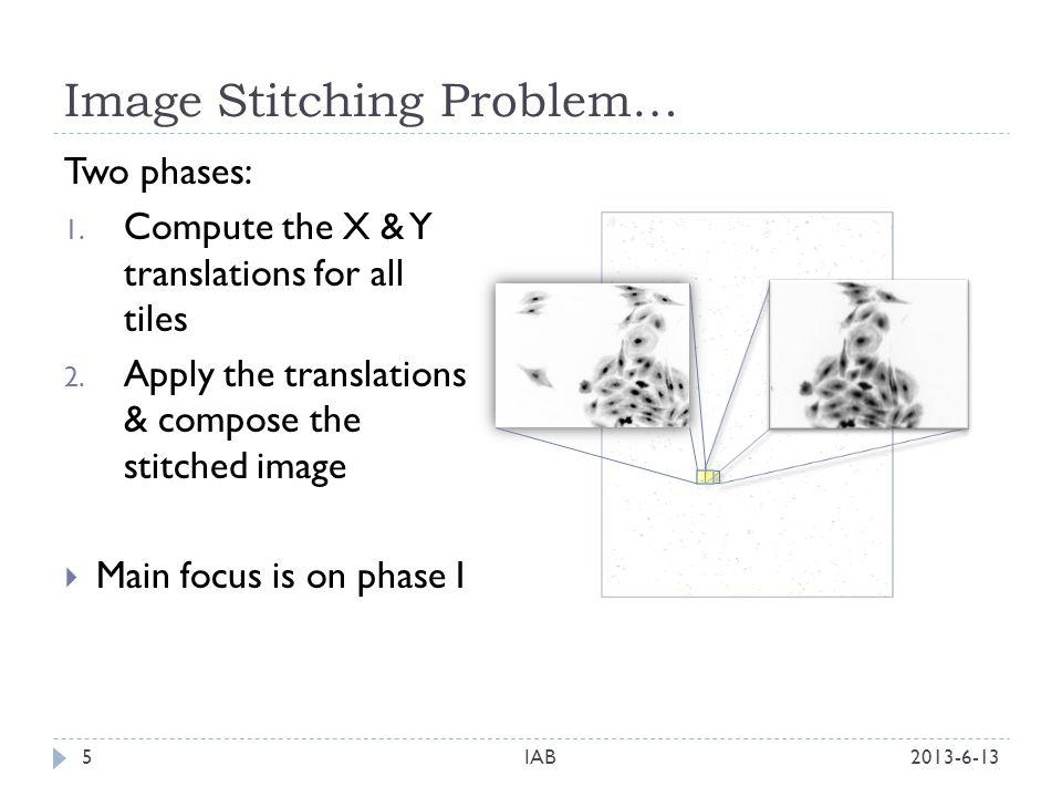 Image Stitching Problem… 2013-6-13IAB5 Two phases: 1.