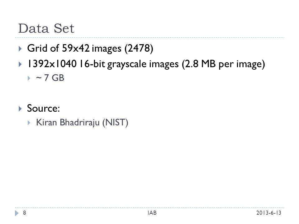 Data Set 2013-6-13IAB8 Grid of 59x42 images (2478) 1392x1040 16-bit grayscale images (2.8 MB per image) ~ 7 GB Source: Kiran Bhadriraju (NIST)