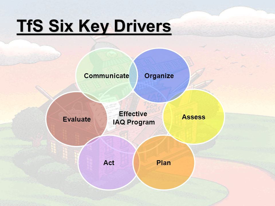 TfS Six Key Drivers Effective IAQ Program Evaluate ActPlan Assess OrganizeCommunicate