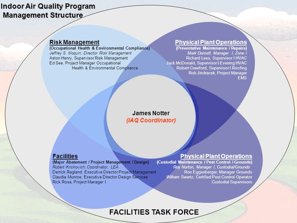 James Notter (IAQ Coordinator) Risk Management (Occupational Health & Environmental Compliance) Jeffrey S.