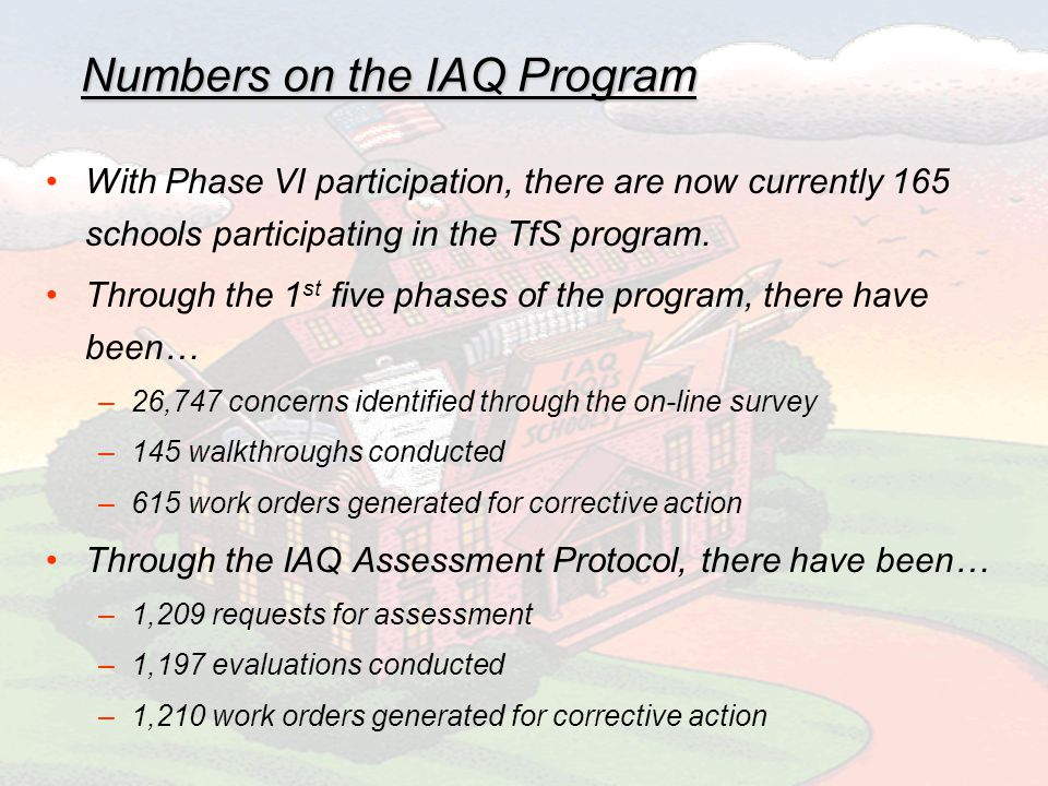 Numbers on the IAQ Program With Phase VI participation, there are now currently 165 schools participating in the TfS program.