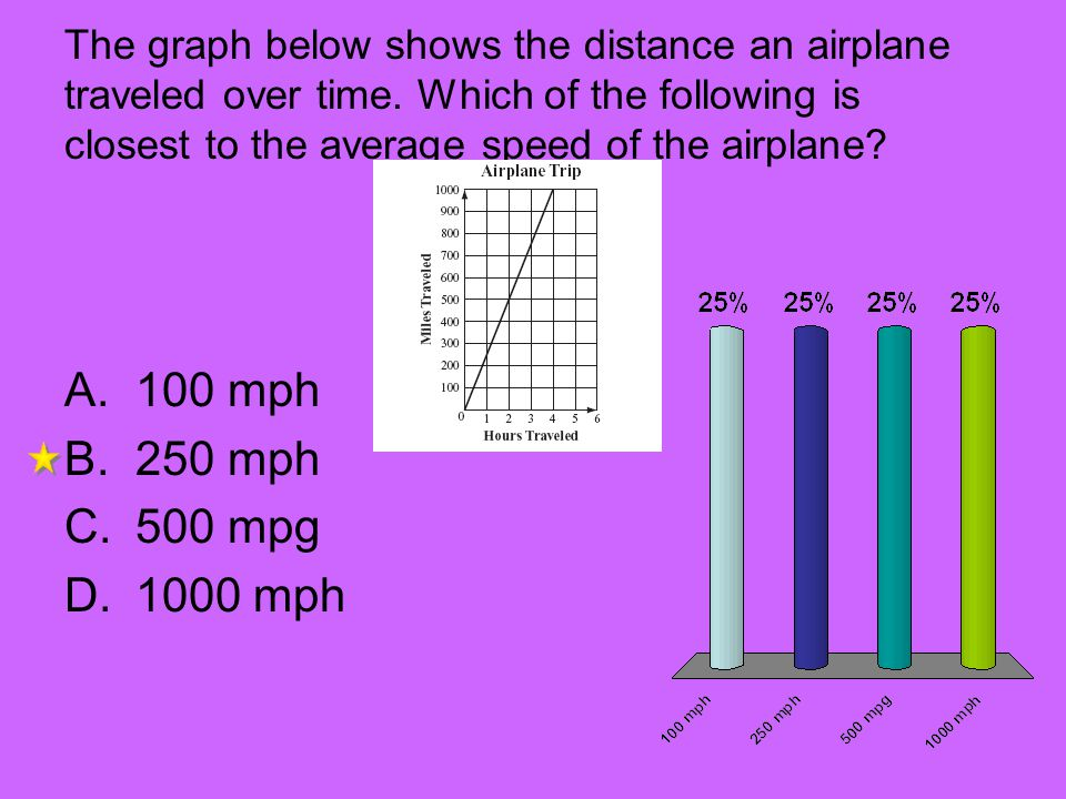 The graph below shows the distance an airplane traveled over time. Which of the following is closest to the average speed of the airplane? A.100 mph B