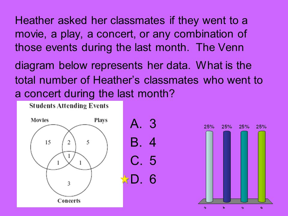 Heather asked her classmates if they went to a movie, a play, a concert, or any combination of those events during the last month. The Venn diagram be