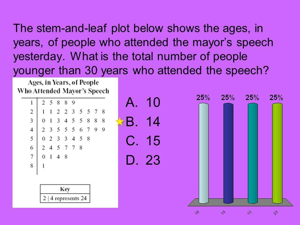 The stem-and-leaf plot below shows the ages, in years, of people who attended the mayors speech yesterday.