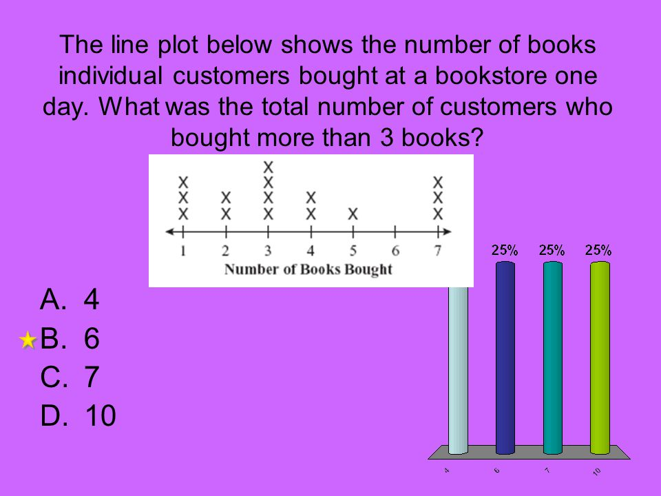 The line plot below shows the number of books individual customers bought at a bookstore one day. What was the total number of customers who bought mo