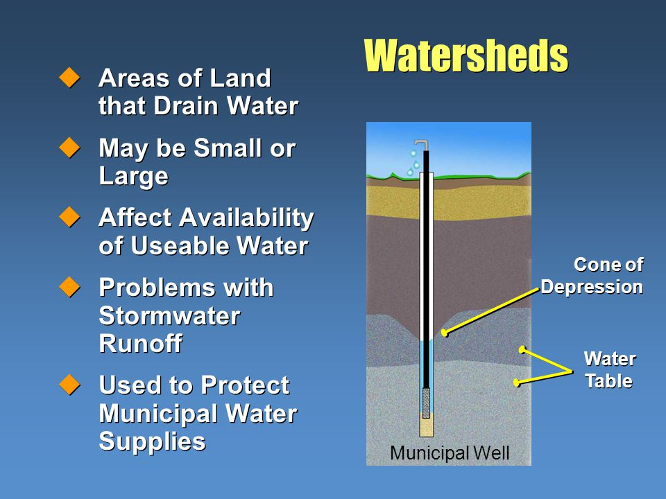 Municipal Well Watersheds uAreas of Land that Drain Water uMay be Small or Large uAffect Availability of Useable Water uProblems with Stormwater Runoff uUsed to Protect Municipal Water Supplies uAreas of Land that Drain Water uMay be Small or Large uAffect Availability of Useable Water uProblems with Stormwater Runoff uUsed to Protect Municipal Water Supplies Water Table Cone of Depression