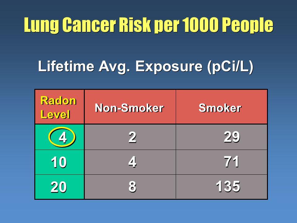 Lung Cancer Risk per 1000 People Lifetime Avg. Exposure (pCi/L) Radon Level Radon Level 4 10 20 4 10 20 Non-Smoker 248248 248248 29 71 135 29 71 135 S