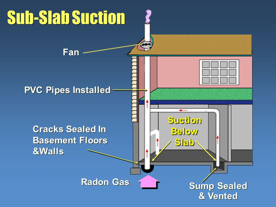 Sub-Slab Suction Radon Gas Suction Below Slab Cracks Sealed In Basement Floors &Walls Fan Sump Sealed & Vented PVC Pipes Installed