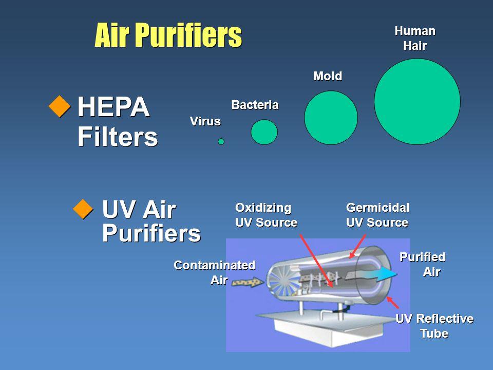 Air Purifiers uUV Air Purifiers Oxidizing UV Source Germicidal UV Source Contaminated Air Contaminated Air Purified Air Purified Air UV Reflective Tub