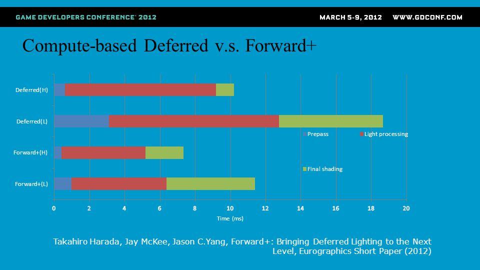 Compute-based Deferred v.s. Forward+ Takahiro Harada, Jay McKee, Jason C.Yang, Forward+: Bringing Deferred Lighting to the Next Level, Eurographics Sh