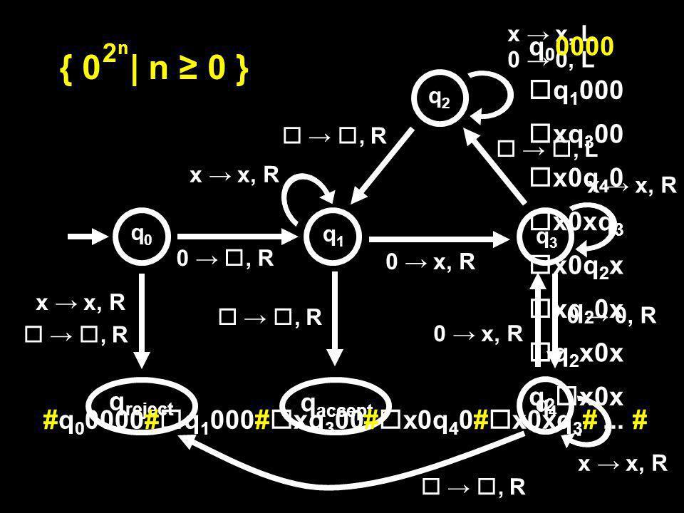 0, R, R q accept q reject 0 x, R x x, R, R x x, R 0 0, L x x, L x x, R, L, R 0 x, R 0 0, R, R x x, R { 0 | n 0 } 2n2n q0q0 q1q1 q2q2 q3q3 q4q4 q 0 0000 q 1 000 xq 3 00 x0q 4 0 x0xq 3 x0q 2 x xq 2 0x q 2 x0x : #q 0 0000# q 1 000# xq 3 00# x0q 4 0# x0xq 3 #...