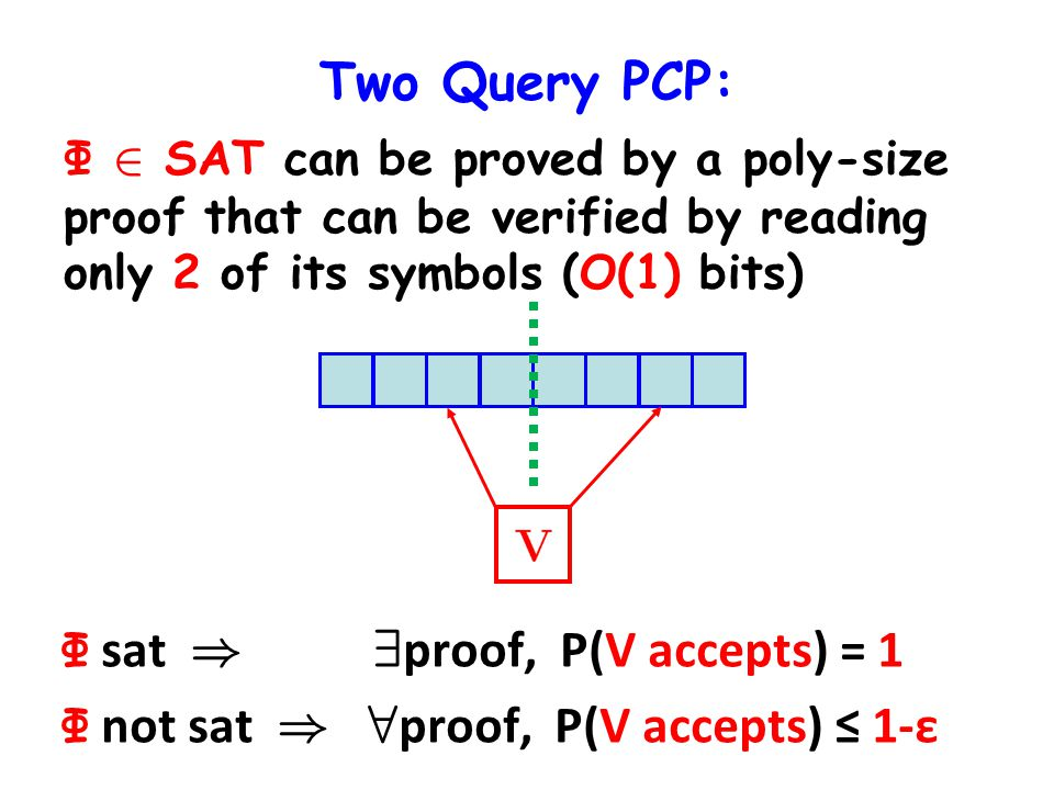 Two Query PCP: Φ 2 SAT can be proved by a poly-size proof that can be verified by reading only 2 of its symbols (O(1) bits) Φ sat ) 9 ¼ proof, P(V ¼ accepts) = 1 Φ not sat ) 8 ¼ proof, P(V ¼ accepts) 1-ε