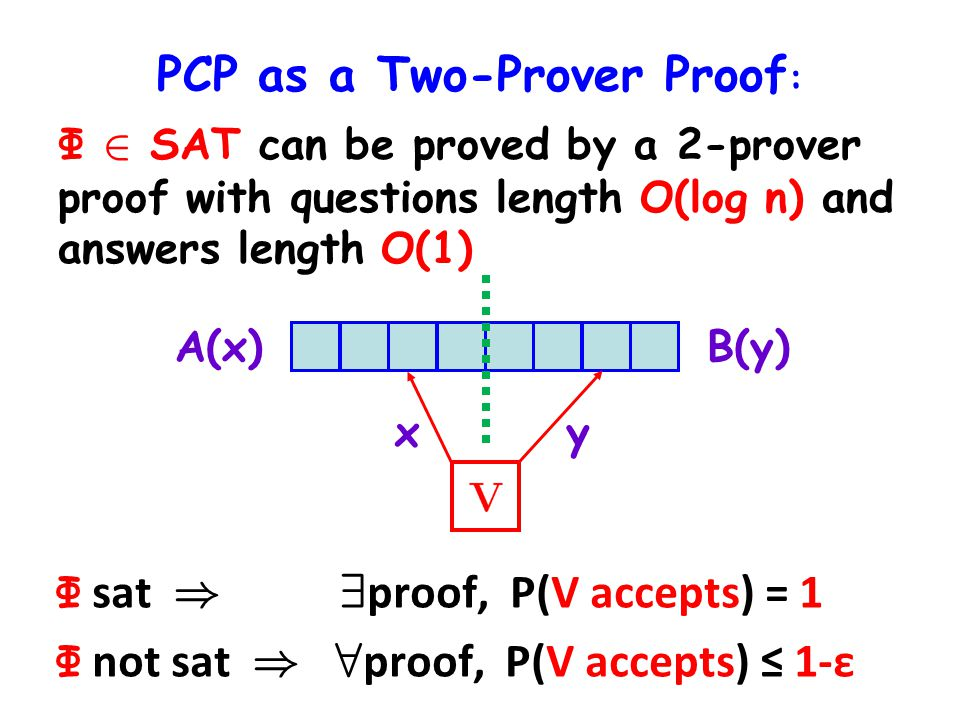 PCP as a Two-Prover Proof : Φ 2 SAT can be proved by a 2-prover proof with questions length O(log n) and answers length O(1) Φ sat ) 9 ¼ proof, P(V ¼ accepts) = 1 Φ not sat ) 8 ¼ proof, P(V ¼ accepts) 1-ε xy A(x)B(y)