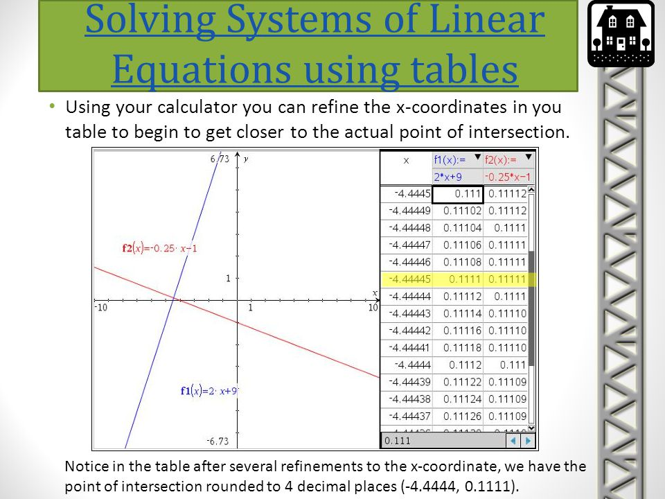 Using your calculator you can refine the x-coordinates in you table to begin to get closer to the actual point of intersection. Solving Systems of Lin